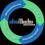 Få udarbejdet din behovsanalyse af ahaMedia Solutions